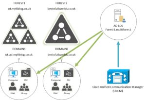 CUCM integration in a Multi-Forest environment   myitblog