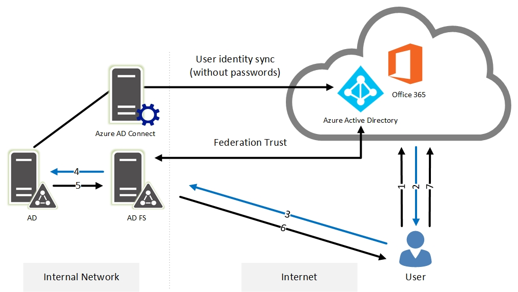 authenticating office 365 users using on